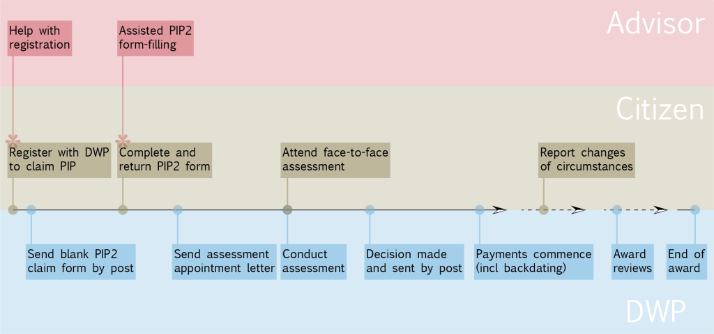 Diagram of the PIP process from registering through to award, change of circumstances, award reviews and end of award from information provided at https://www.gov.uk/government/publications/personal-independence-payment-statistics-background-and-methodology, and showing the main events undertaken by citizens and the DWP, and also how advisor can assist with the initial registration phone call and the completion of the PIP2 form